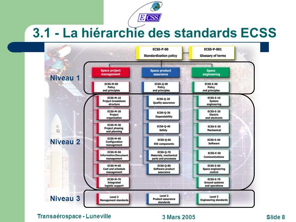 Slide 73 Mars 2005 Transaérospace - Luneville 3 - Que sont les standards ECSS? Les standards sont élaborés pour être utilisés sur un projet ou program