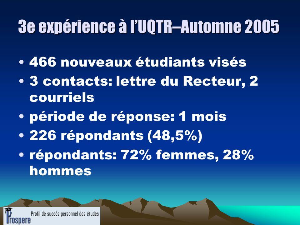 3e expérience à lUQTR–Automne 2005 466 nouveaux étudiants visés 3 contacts: lettre du Recteur, 2 courriels période de réponse: 1 mois 226 répondants (