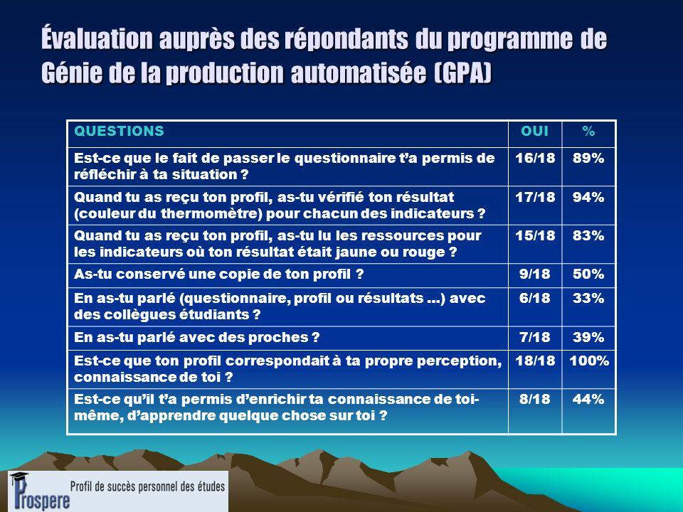 Évaluation auprès des répondants du programme de Génie de la production automatisée (GPA) QUESTIONSOUI% Est-ce que le fait de passer le questionnaire