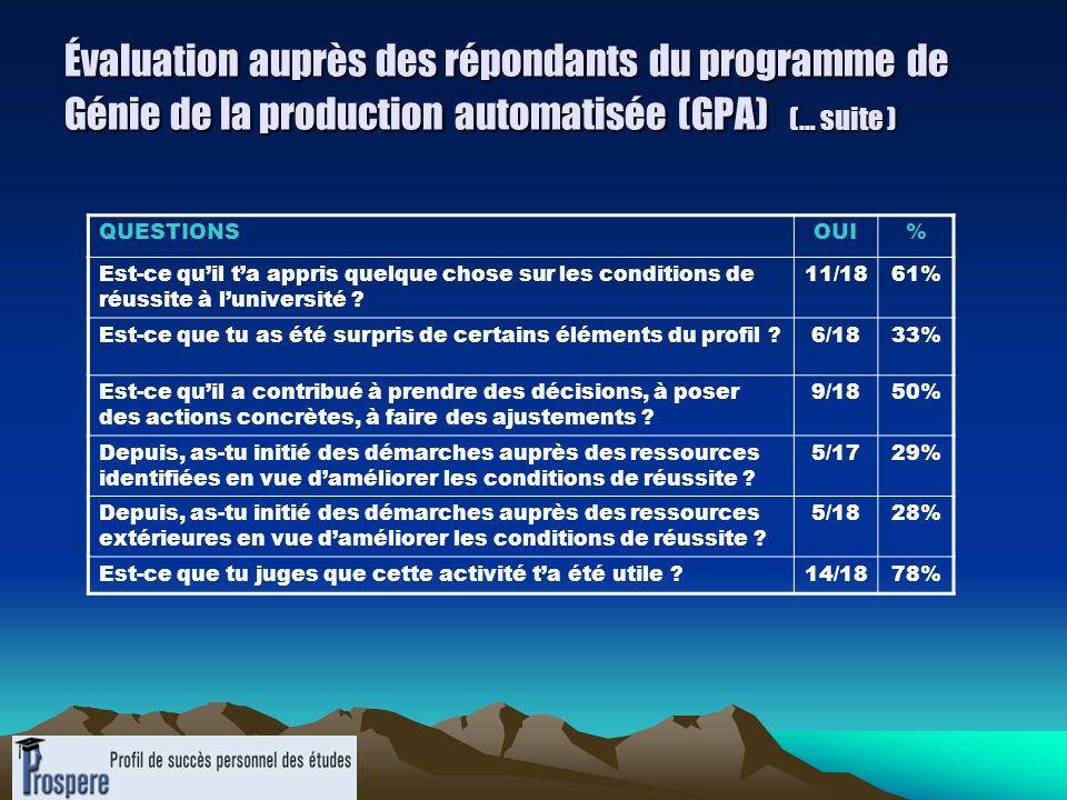 Évaluation auprès des répondants du programme de Génie de la production automatisée (GPA) (… suite ) QUESTIONSOUI% Est-ce quil ta appris quelque chose