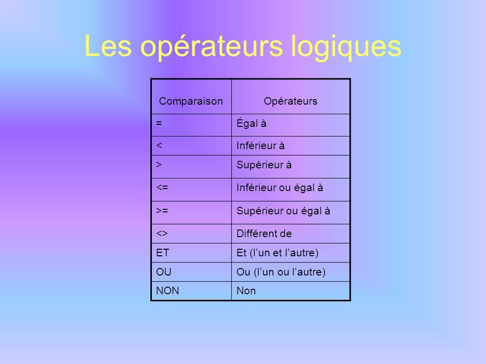 Les opérateurs logiques ComparaisonOpérateurs =Égal à <Inférieur à >Supérieur à <=Inférieur ou égal à >=Supérieur ou égal à <>Différent de ETEt (lun e