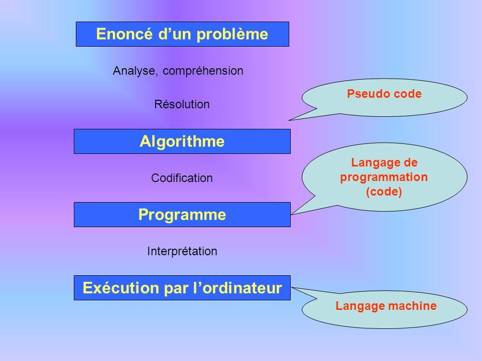 Enoncé dun problème Analyse, compréhension Algorithme Codification Programme Résolution Exécution par lordinateur Langage de programmation (code) Pseu