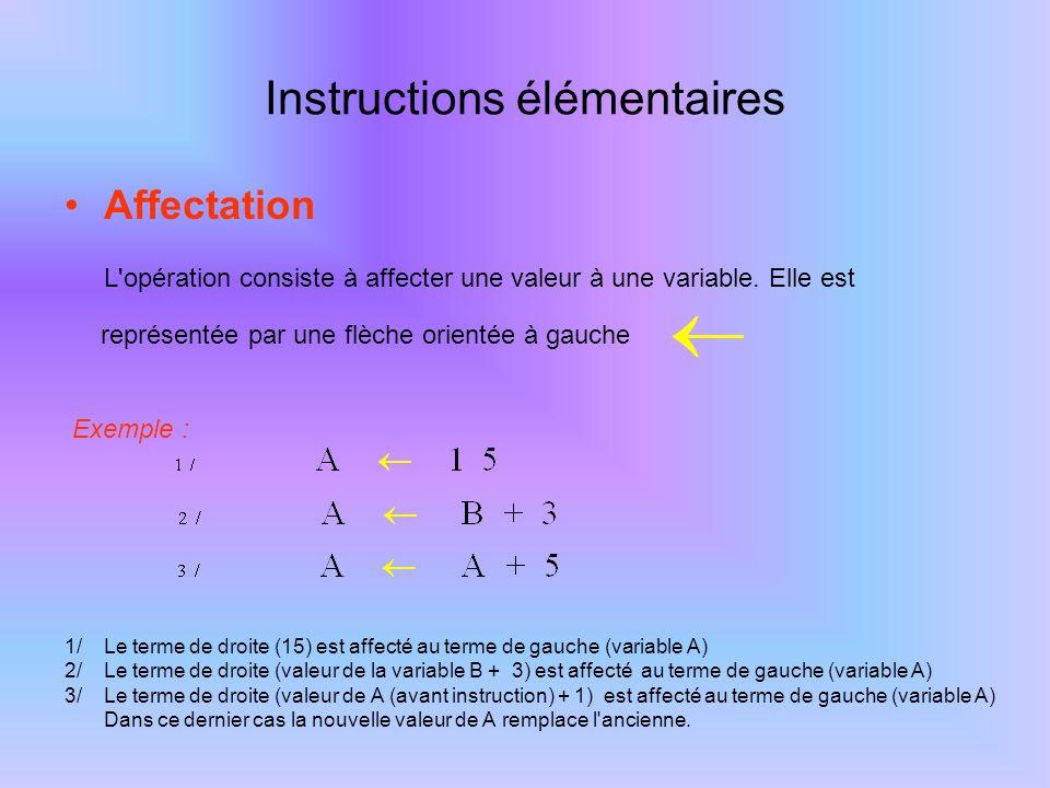 Instructions élémentaires Affectation L'opération consiste à affecter une valeur à une variable. Elle est représentée par une flèche orientée à gauche