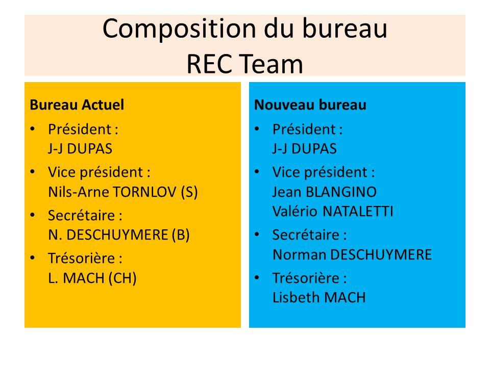 Composition du bureau REC Team Bureau Actuel Président : J-J DUPAS Vice président : Nils-Arne TORNLOV (S) Secrétaire : N. DESCHUYMERE (B) Trésorière :