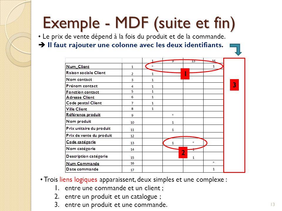 Exemple - MDF (suite et fin) 13 Le prix de vente dépend à la fois du produit et de la commande. Il faut rajouter une colonne avec les deux identifiant