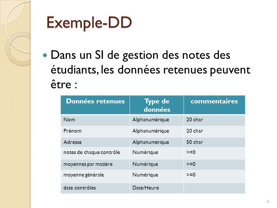 Dans un SI de gestion des notes des étudiants, les données retenues peuvent être : Exemple-DD Données retenuesType de données commentaires NomAlphanum
