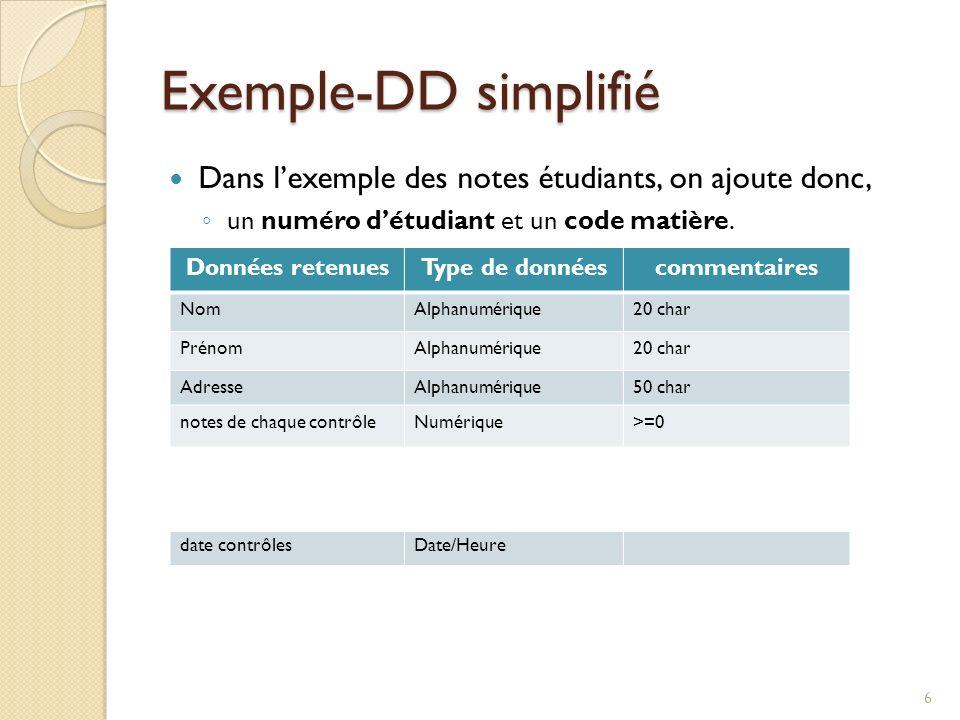 Exemple-DD simplifié Dans lexemple des notes étudiants, on ajoute donc, un numéro détudiant et un code matière. Données retenuesType de donnéescomment