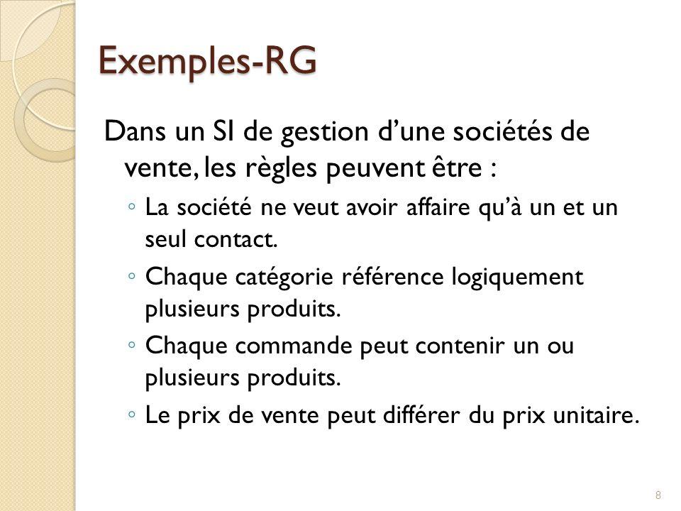 Exemples-RG Dans un SI de gestion dune sociétés de vente, les règles peuvent être : La société ne veut avoir affaire quà un et un seul contact. Chaque