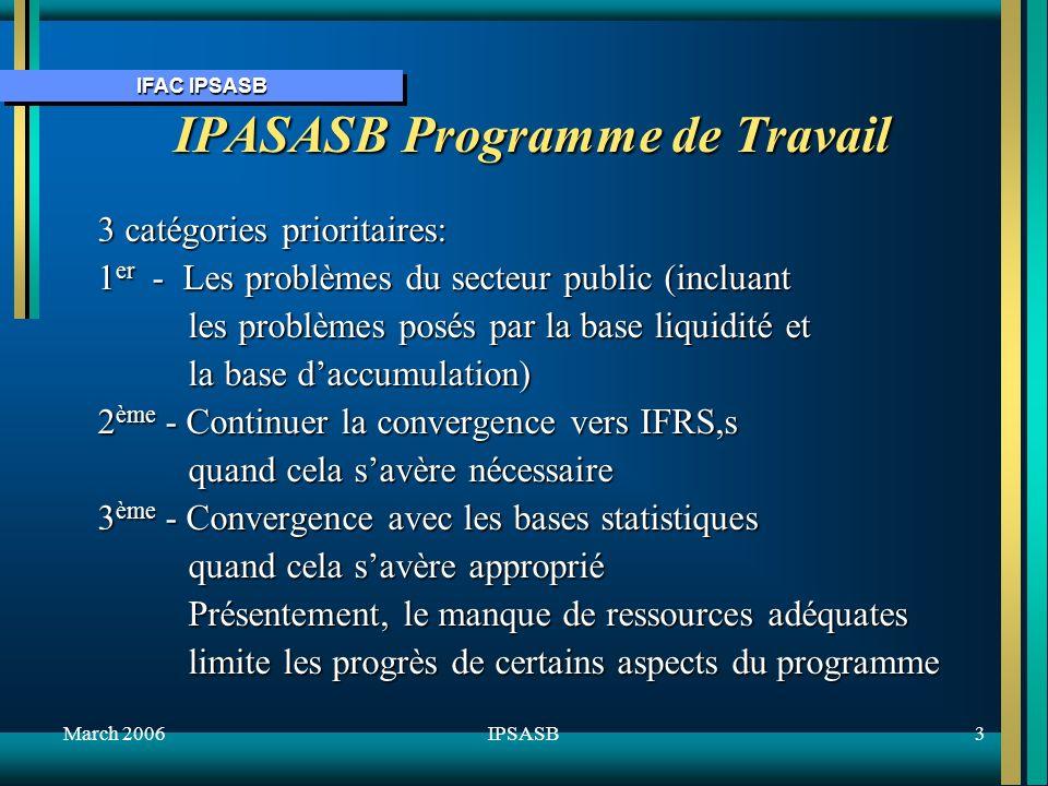 IFAC IPSASB March 20063IPSASB IPASASB Programme de Travail 3 catégories prioritaires: 1 er - Les problèmes du secteur public (incluant les problèmes posés par la base liquidité et les problèmes posés par la base liquidité et la base daccumulation) la base daccumulation) 2 ème - Continuer la convergence vers IFRS,s quand cela savère nécessaire quand cela savère nécessaire 3 ème - Convergence avec les bases statistiques quand cela savère approprié quand cela savère approprié Présentement, le manque de ressources adéquates Présentement, le manque de ressources adéquates limite les progrès de certains aspects du programme limite les progrès de certains aspects du programme
