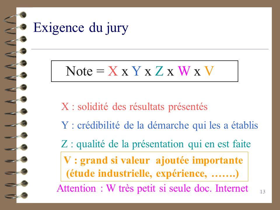13 Exigence du jury Note = X x Y x Z x W x V X : solidité des résultats présentés Y : crédibilité de la démarche qui les a établis Z : qualité de la p