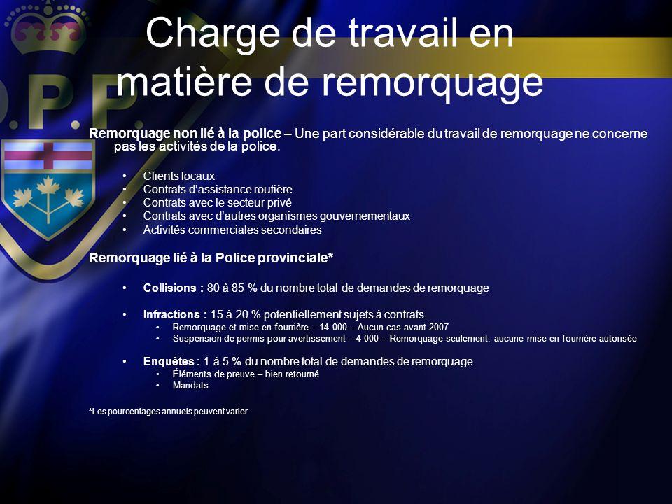 Charge de travail en matière de remorquage Remorquage non lié à la police – Une part considérable du travail de remorquage ne concerne pas les activit
