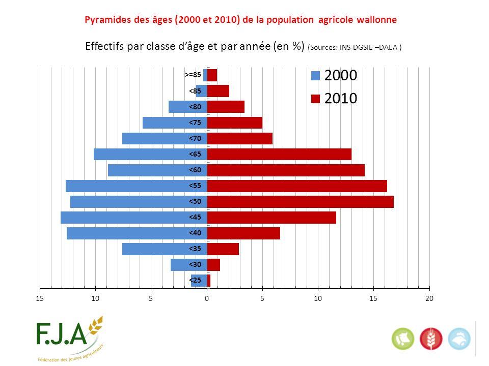 Pyramides des âges (2000 et 2010) de la population agricole wallonne