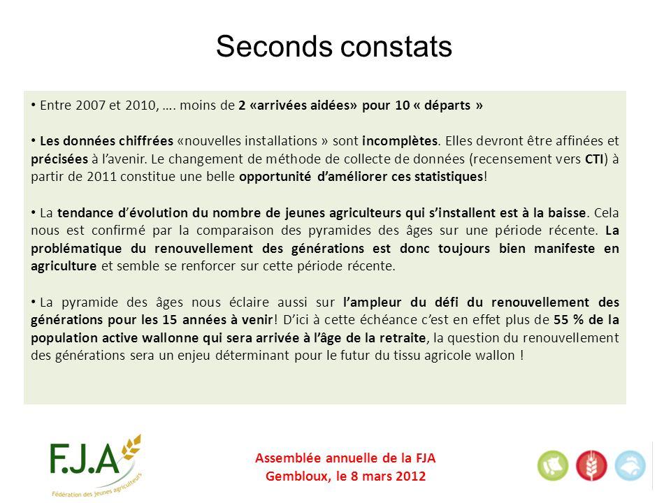 Assemblée annuelle de la FJA Gembloux, le 8 mars 2012 Seconds constats Entre 2007 et 2010, ….