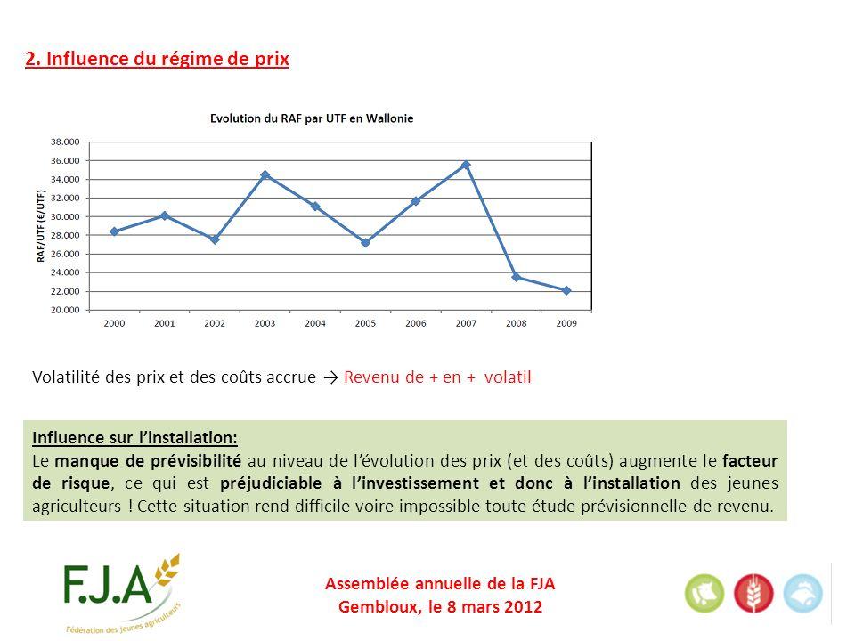 Assemblée annuelle de la FJA Gembloux, le 8 mars 2012 Influence sur linstallation: Le manque de prévisibilité au niveau de lévolution des prix (et des coûts) augmente le facteur de risque, ce qui est préjudiciable à linvestissement et donc à linstallation des jeunes agriculteurs .