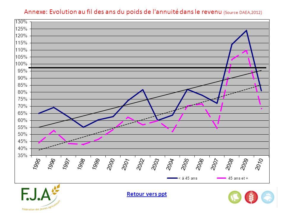 Retour vers ppt Annexe: Evolution au fil des ans du poids de l annuité dans le revenu (Source DAEA,2012)