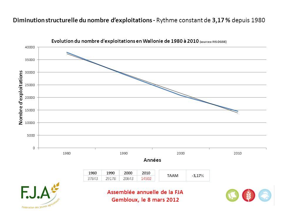Assemblée annuelle de la FJA Gembloux, le 8 mars 2012 Diminution structurelle du nombre dexploitations - Rythme constant de 3,17 % depuis 1980
