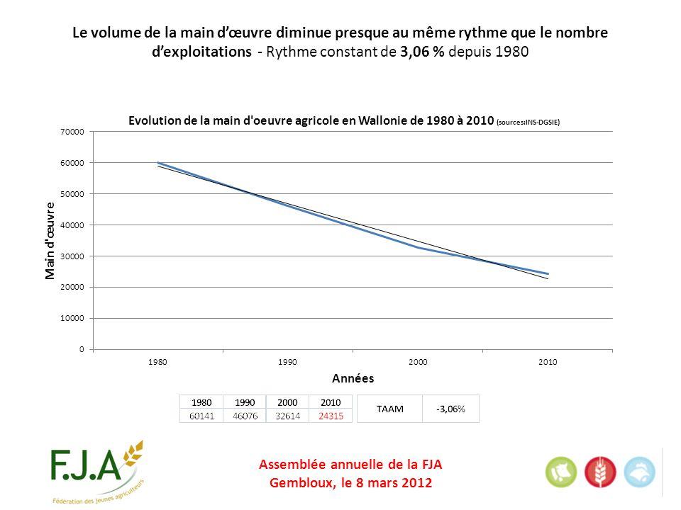 Assemblée annuelle de la FJA Gembloux, le 8 mars 2012 Le volume de la main dœuvre diminue presque au même rythme que le nombre dexploitations - Rythme constant de 3,06 % depuis 1980