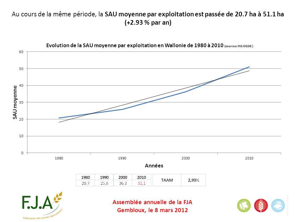 Assemblée annuelle de la FJA Gembloux, le 8 mars 2012 Au cours de la même période, la SAU moyenne par exploitation est passée de 20.7 ha à 51.1 ha (+2.93 % par an)