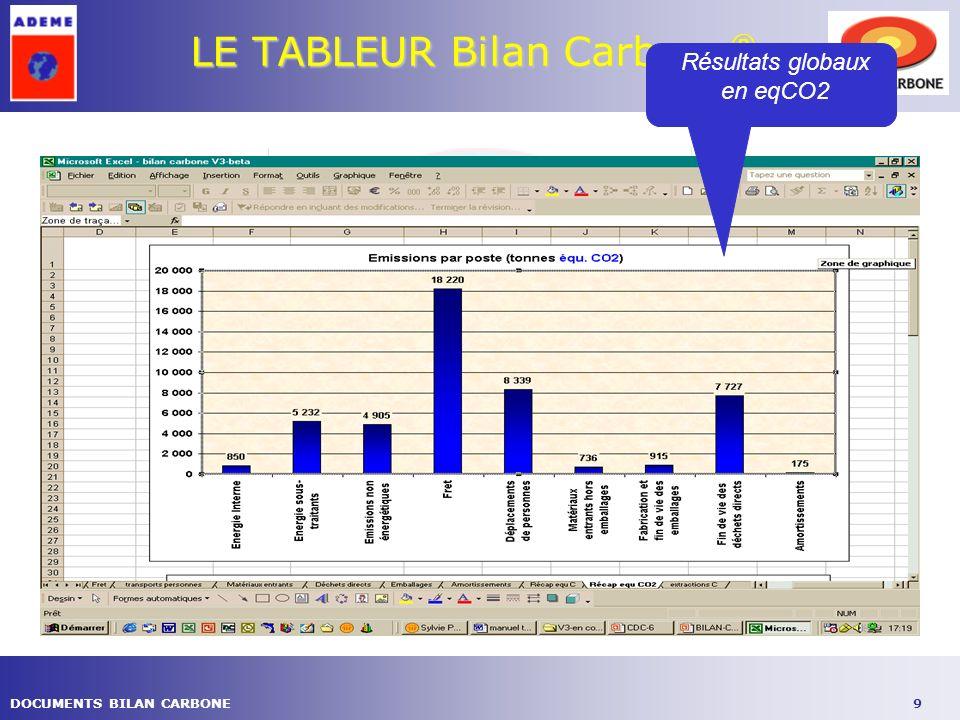 9DOCUMENTS BILAN CARBONE LE TABLEUR Bilan Carbone ® Résultats globaux en eqCO2