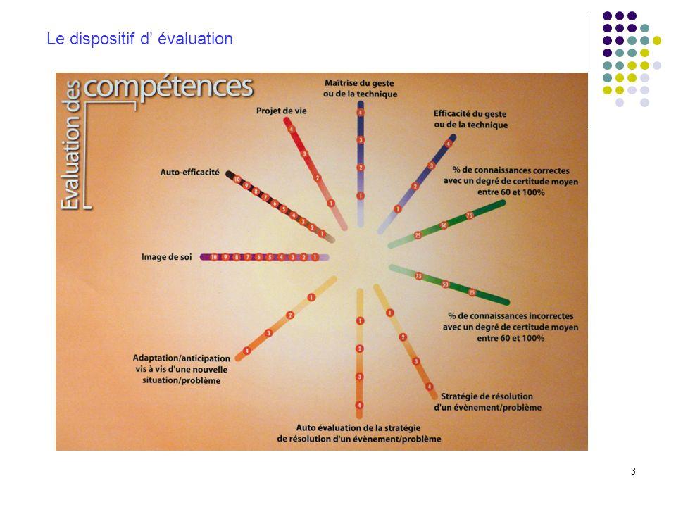 3 Le dispositif d évaluation