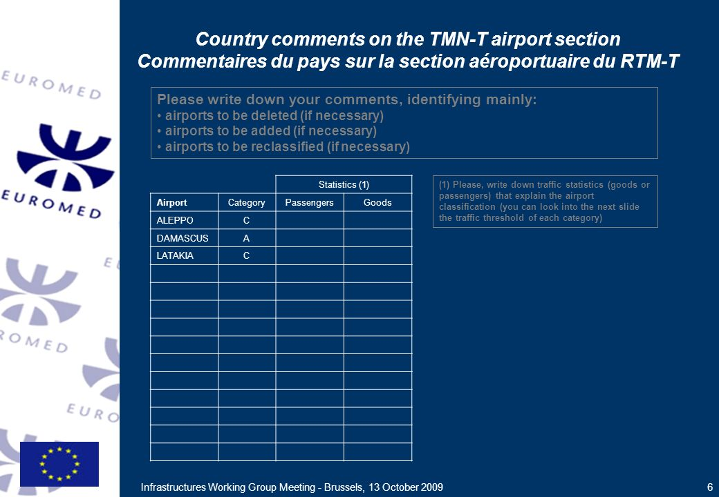 Infrastructures Working Group Meeting - Brussels, 13 October 2009 6 Statistics (1) AirportCategoryPassengersGoods ALEPPOC DAMASCUSA LATAKIAC Country comments on the TMN-T airport section Commentaires du pays sur la section aéroportuaire du RTM-T Please write down your comments, identifying mainly: airports to be deleted (if necessary) airports to be added (if necessary) airports to be reclassified (if necessary) (1) Please, write down traffic statistics (goods or passengers) that explain the airport classification (you can look into the next slide the traffic threshold of each category)