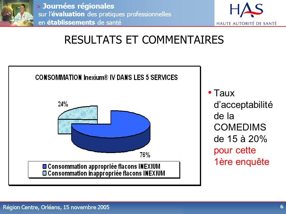> Journées régionales sur lévaluation des pratiques professionnelles en établissements de santé Région Centre, Orléans, 15 novembre 2005 6 RESULTATS ET COMMENTAIRES Taux dacceptabilité de la COMEDIMS de 15 à 20% pour cette 1ère enquête