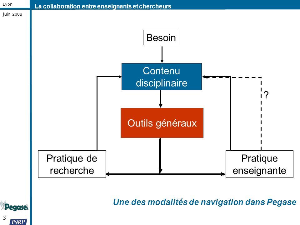 3 Lyon juin 2008 Pratique de recherche Pratique enseignante Contenu disciplinaire Outils généraux Contenu disciplinaire ? Une des modalités de navigat