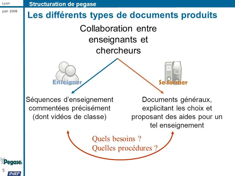 5 Lyon juin 2008 Les différents types de documents produits Collaboration entre enseignants et chercheurs Structuration de pegase Séquences denseignem