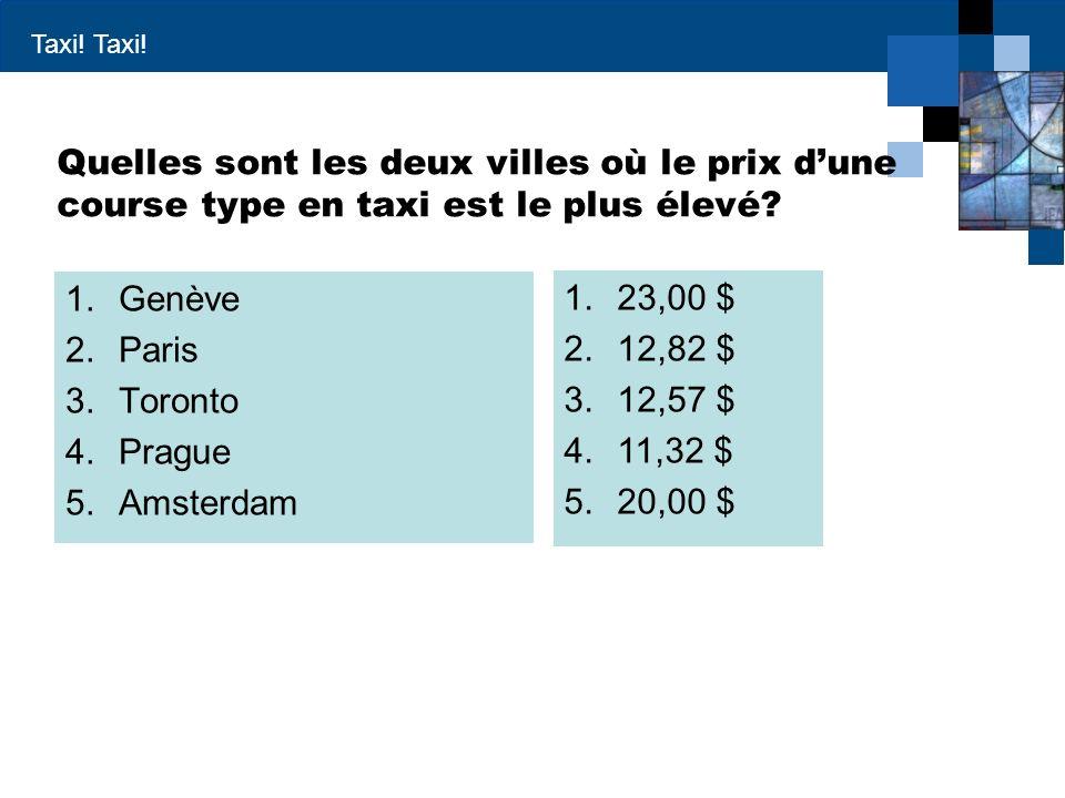Taxi! Quelles sont les deux villes où le prix dune course type en taxi est le plus élevé? 1.Genève 2.Paris 3.Toronto 4.Prague 5.Amsterdam 1.23,00 $ 2.