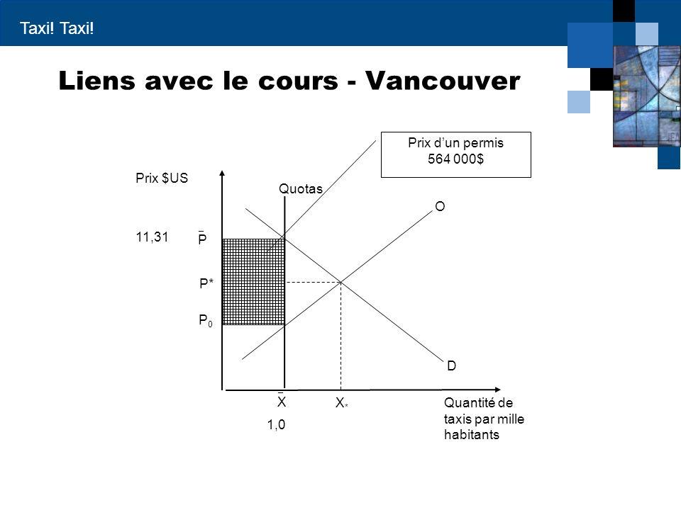 Taxi! Liens avec le cours - Vancouver Prix $US Quantité de taxis par mille habitants D X*X* P* O P0P0 ¯ P ¯ X Quotas 11,31 1,0 Prix dun permis 564 000