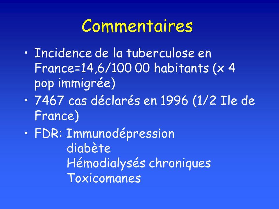 Commentaires Incidence de la tuberculose en France=14,6/100 00 habitants (x 4 pop immigrée) 7467 cas déclarés en 1996 (1/2 Ile de France) FDR: Immunodépression diabète Hémodialysés chroniques Toxicomanes