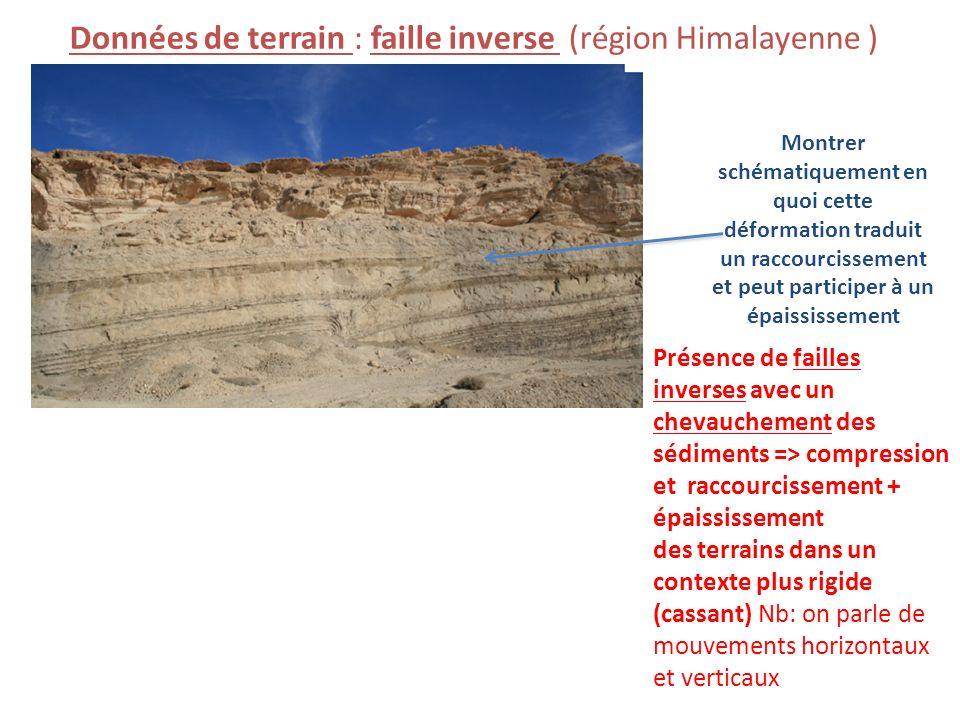 Données de terrain : faille inverse (région Himalayenne ) Montrer schématiquement en quoi cette déformation traduit un raccourcissement et peut partic
