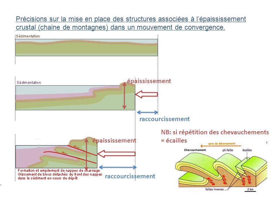 raccourcissement épaississement NB: si répétition des chevauchements = écailles Précisions sur la mise en place des structures associées à lépaississe