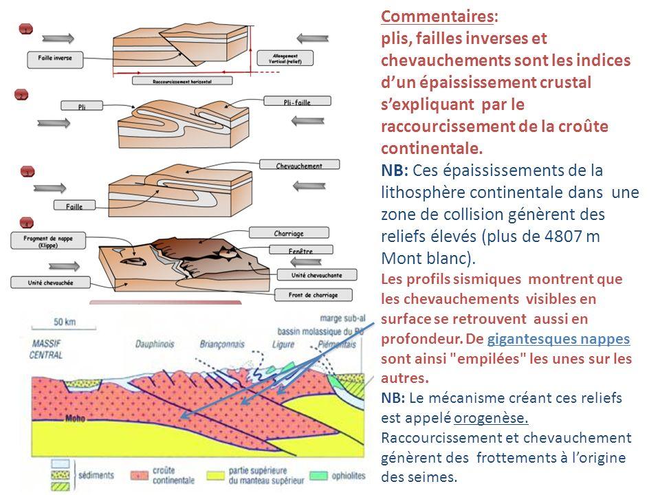 Commentaires: plis, failles inverses et chevauchements sont les indices dun épaississement crustal sexpliquant par le raccourcissement de la croûte co