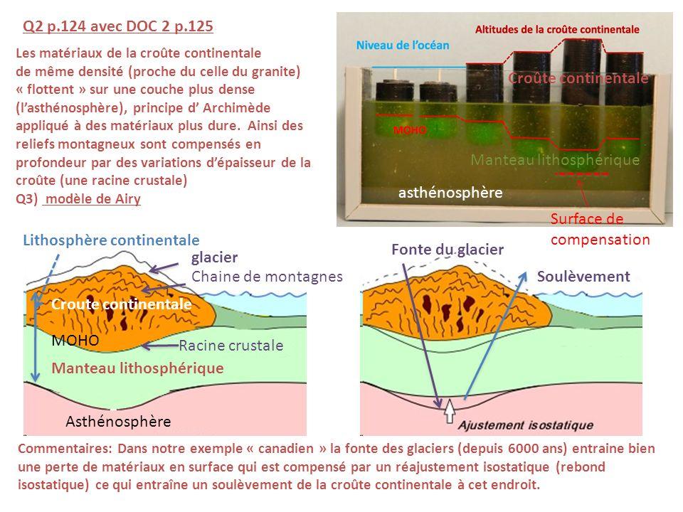 Les matériaux de la croûte continentale de même densité (proche du celle du granite) « flottent » sur une couche plus dense (lasthénosphère), principe