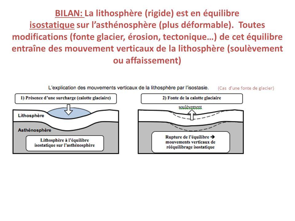 BILAN: La lithosphère (rigide) est en équilibre isostatique sur lasthénosphère (plus déformable). Toutes modifications (fonte glacier, érosion, tecton