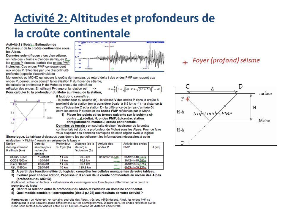 Activité 2: Altitudes et profondeurs de la croûte continentale Foyer (profond) séisme CD Trajet ondes PMP