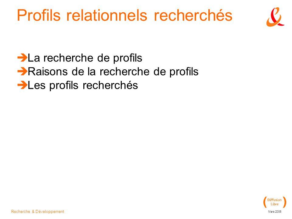 Recherche & Développement Mars 2006 Profils relationnels recherchés La recherche de profils Raisons de la recherche de profils Les profils recherchés