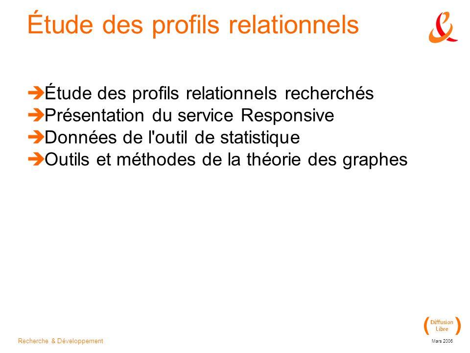 Recherche & Développement Mars 2006 Étude des profils relationnels Étude des profils relationnels recherchés Présentation du service Responsive Données de l outil de statistique Outils et méthodes de la théorie des graphes