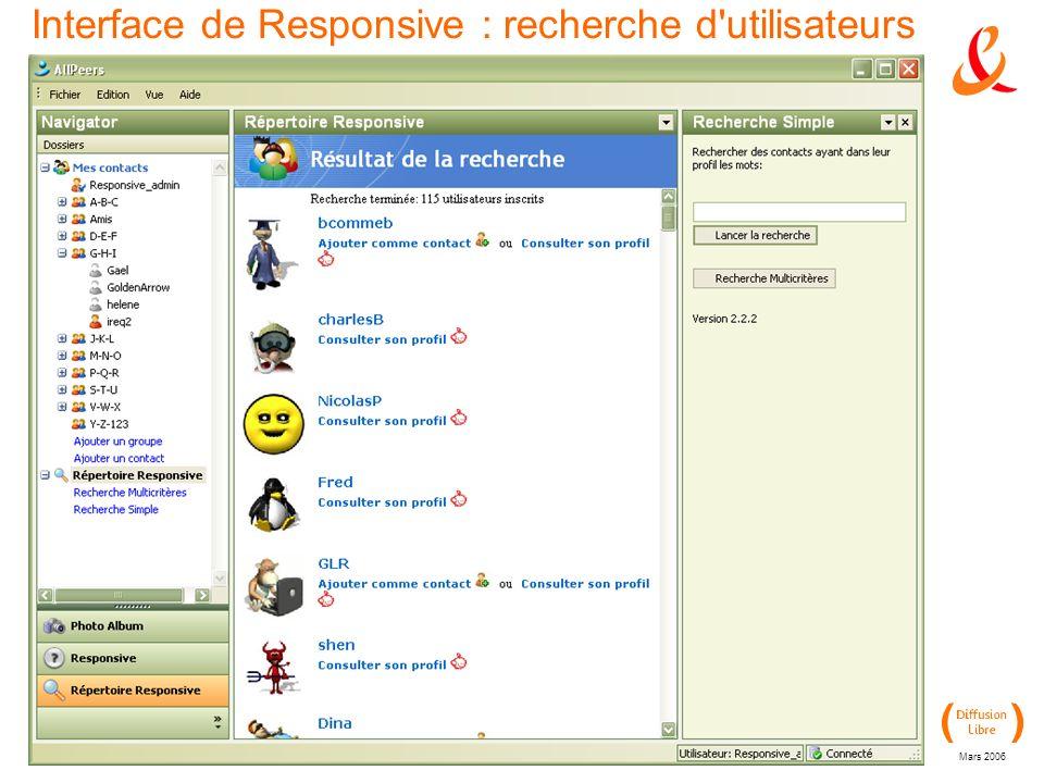 Recherche & Développement Mars 2006 Interface de Responsive : recherche d utilisateurs