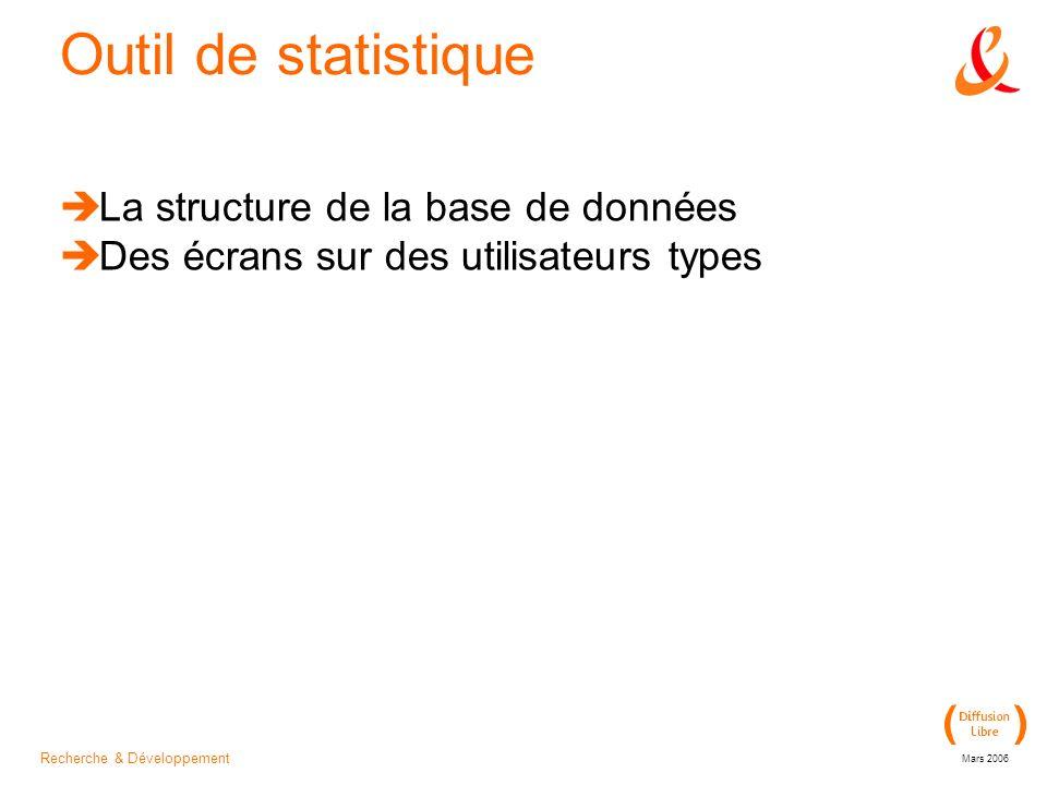 Recherche & Développement Mars 2006 Outil de statistique La structure de la base de données Des écrans sur des utilisateurs types