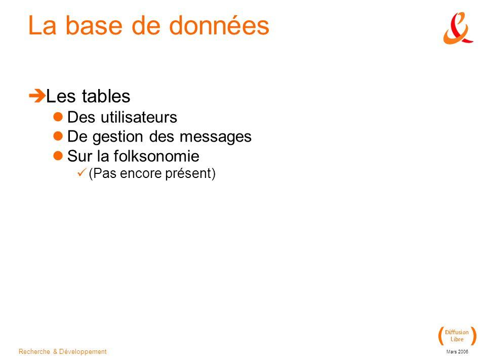 Recherche & Développement Mars 2006 La base de données Les tables Des utilisateurs De gestion des messages Sur la folksonomie (Pas encore présent)