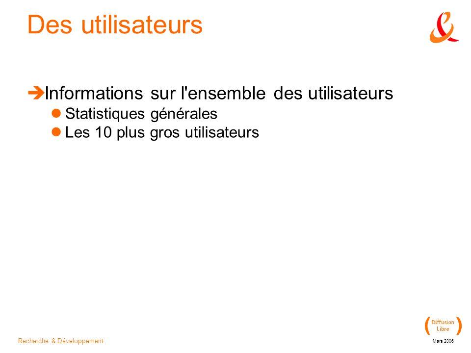 Recherche & Développement Mars 2006 Des utilisateurs Informations sur l ensemble des utilisateurs Statistiques générales Les 10 plus gros utilisateurs