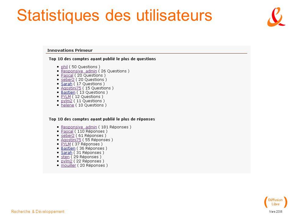 Recherche & Développement Mars 2006 Statistiques des utilisateurs