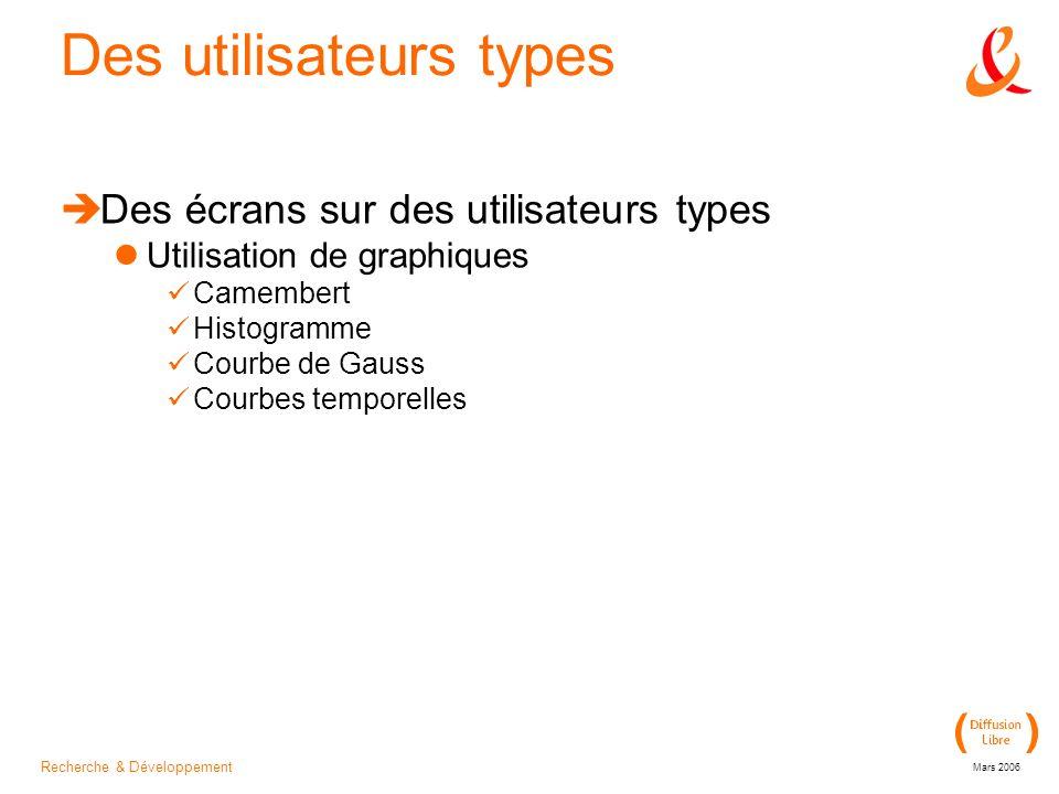 Recherche & Développement Mars 2006 Des utilisateurs types Des écrans sur des utilisateurs types Utilisation de graphiques Camembert Histogramme Courbe de Gauss Courbes temporelles