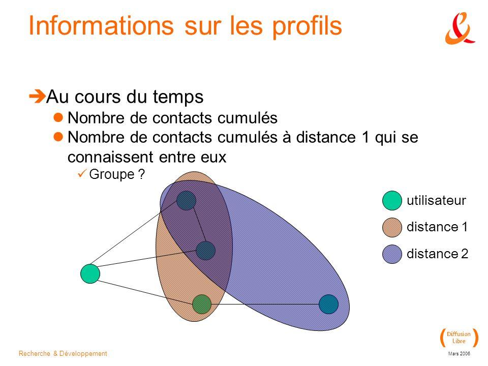 Recherche & Développement Mars 2006 Informations sur les profils Au cours du temps Nombre de contacts cumulés Nombre de contacts cumulés à distance 1 qui se connaissent entre eux Groupe .