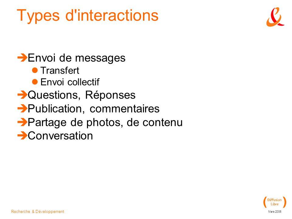Recherche & Développement Mars 2006 Types d interactions Envoi de messages Transfert Envoi collectif Questions, Réponses Publication, commentaires Partage de photos, de contenu Conversation