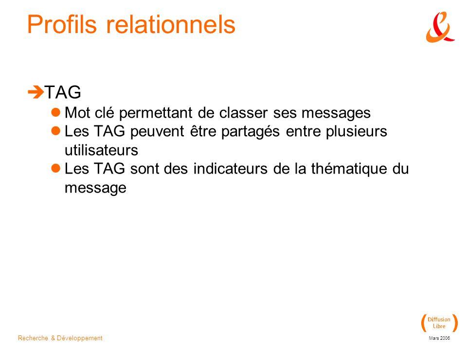 Recherche & Développement Mars 2006 Profils relationnels TAG Mot clé permettant de classer ses messages Les TAG peuvent être partagés entre plusieurs utilisateurs Les TAG sont des indicateurs de la thématique du message