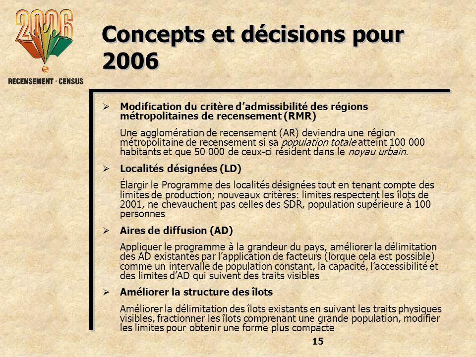 15 Concepts et décisions pour 2006 Modification du critère dadmissibilité des régions métropolitaines de recensement (RMR) Une agglomération de recensement (AR) deviendra une région métropolitaine de recensement si sa population totale atteint 100 000 habitants et que 50 000 de ceux-ci résident dans le noyau urbain.