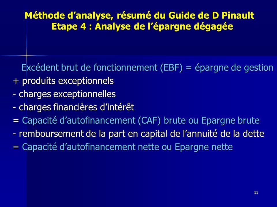 11 Méthode danalyse, résumé du Guide de D Pinault Etape 4 : Analyse de lépargne dégagée Méthode danalyse, résumé du Guide de D Pinault Etape 4 : Analyse de lépargne dégagée Excédent brut de fonctionnement (EBF) = épargne de gestion Excédent brut de fonctionnement (EBF) = épargne de gestion + produits exceptionnels - charges exceptionnelles - charges financières dintérêt = Capacité dautofinancement (CAF) brute ou Epargne brute - remboursement de la part en capital de lannuité de la dette = Capacité dautofinancement nette ou Epargne nette